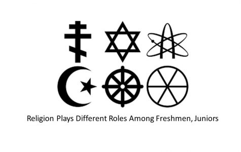 Religion plays different roles among freshmen, juniors