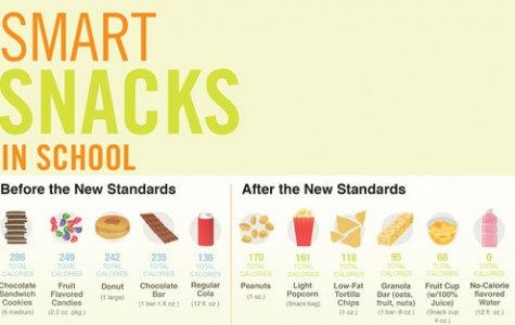 Smart Snacks in Schools program upsets students, changes Hornets Nest's items