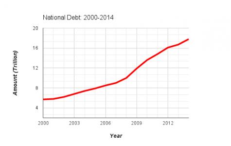 National debt reaches $18 trillion