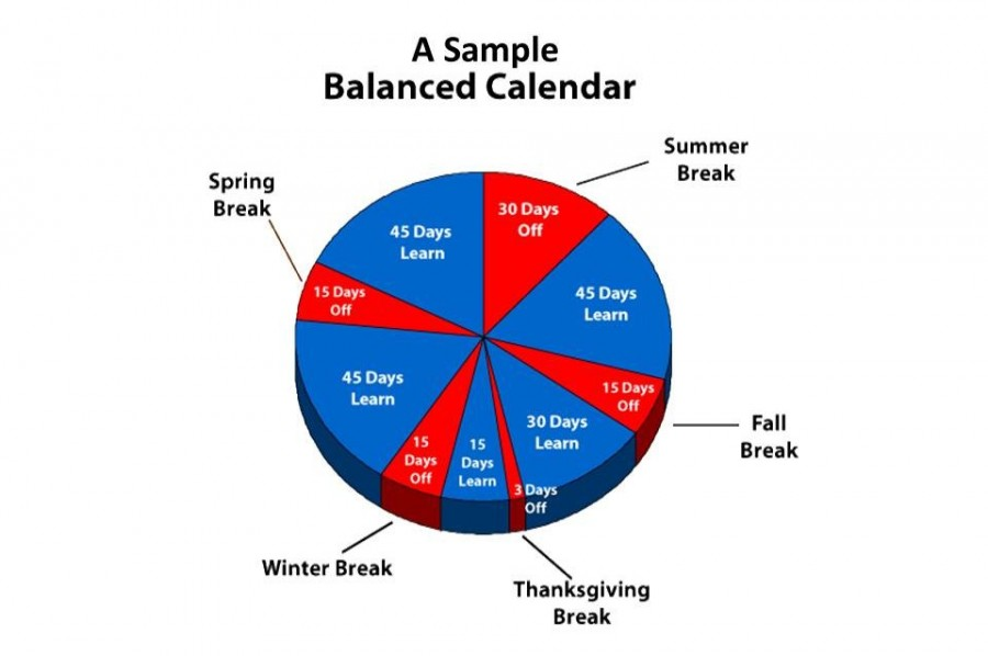 davison kearsley think about shifting to balanced year calendars  the 45 15 balanced calendar is one type of school calendar that is used for
