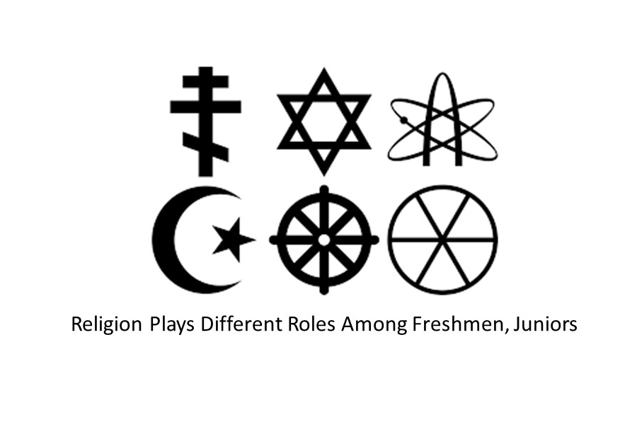 roles and religion Gender and religion  and might include religious beliefs and practices about the roles and rights of men and women in government, education and worship.