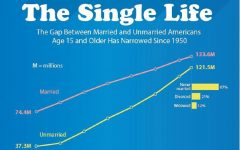 Since the gap between married, single Americans shrinks, how important is Single Awareness Day?