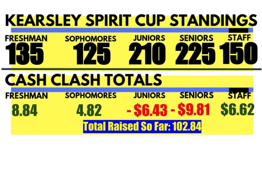 The Senior Class leads the Spirit Cup competition with 225 points. The freshmen lead the coin clash with $8.84.